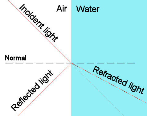 Reflection and refraction ratio