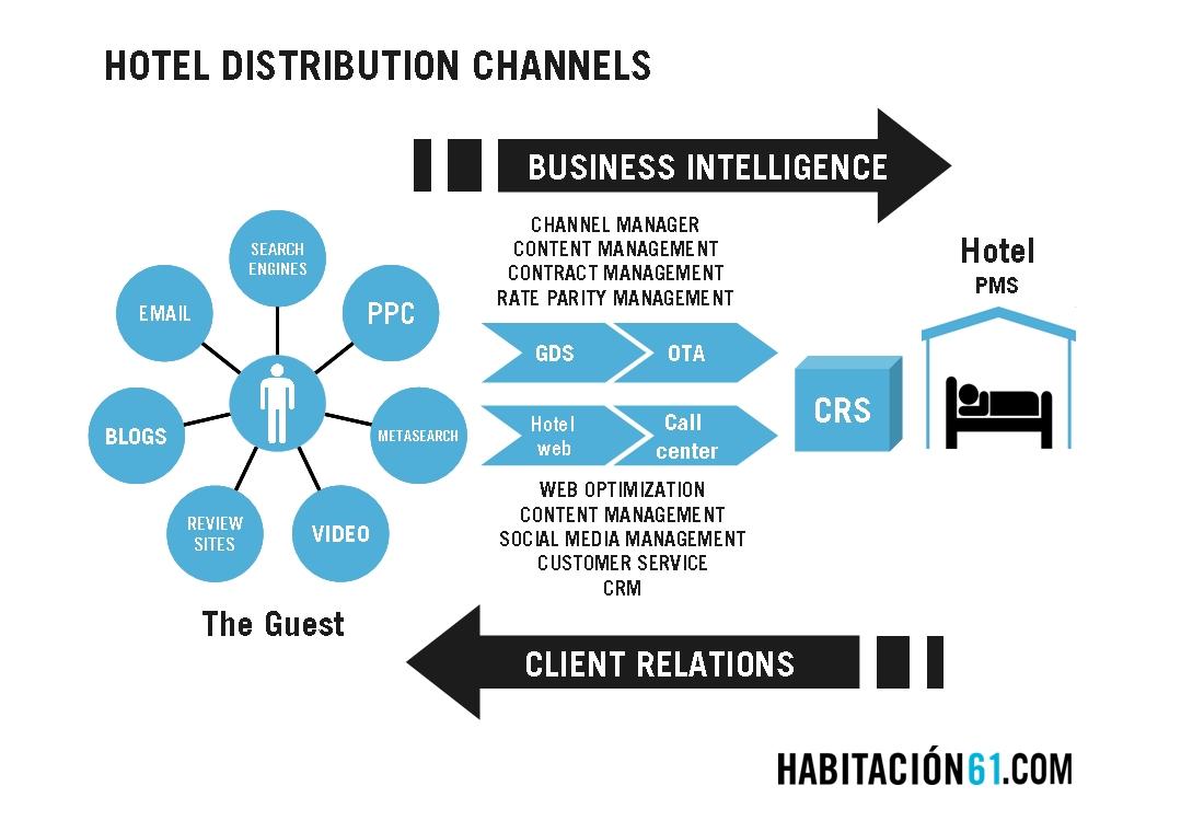 Mapa de Distribución Hotelera en Internet. Canales Online para Hoteles. Habitación 61.
