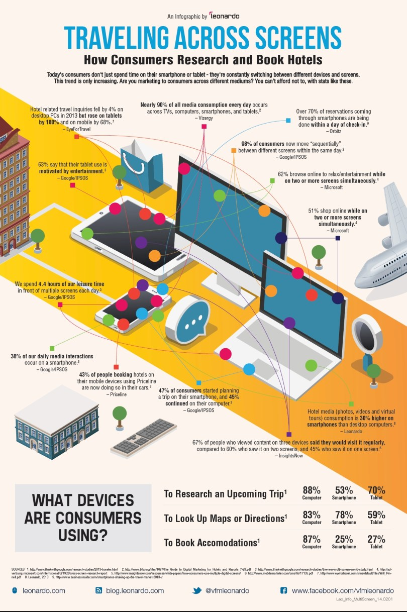 Infografía leonardo tendencias de busqueda y reserva de hoteles en multipantallas