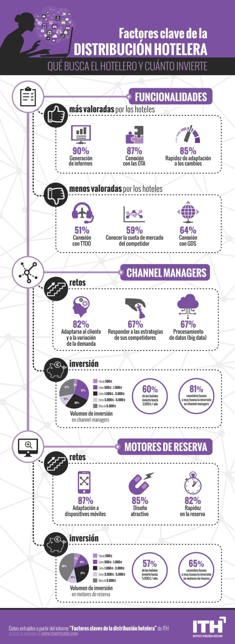Infografía del ITH sobre distribución hotelera