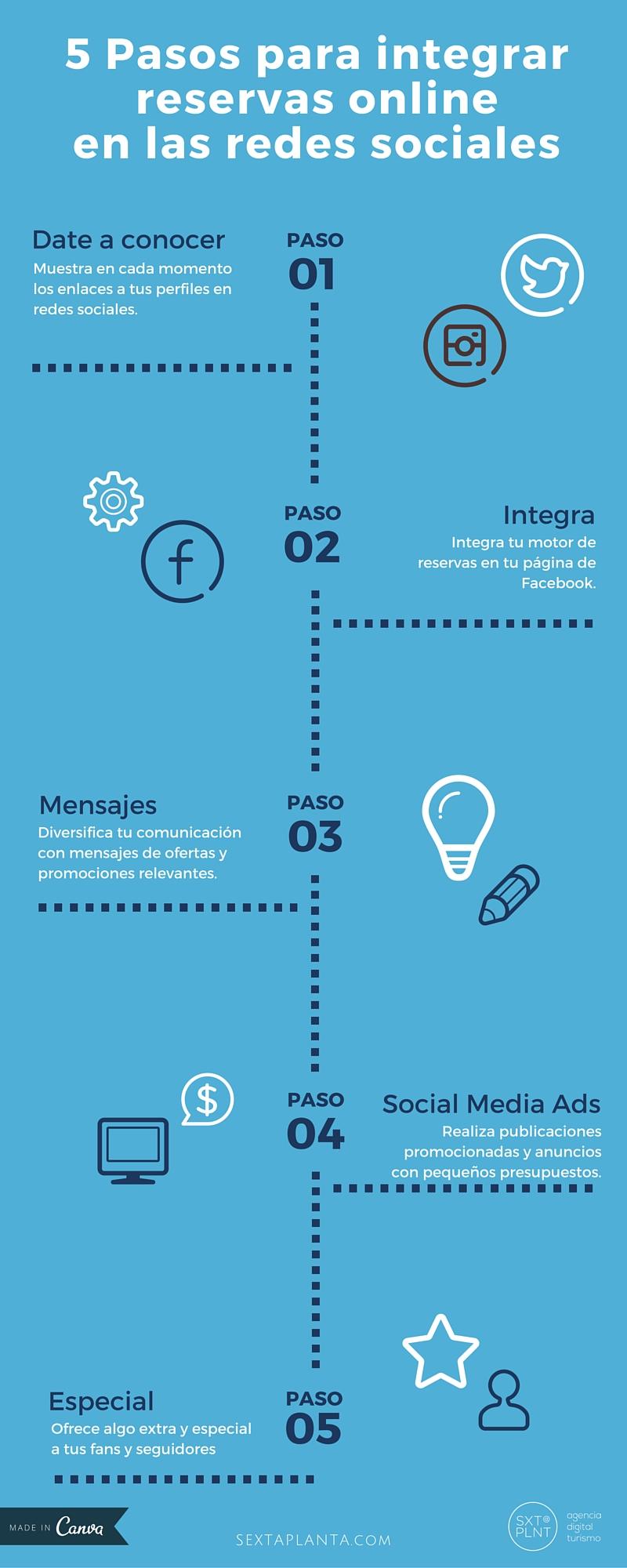 Infografía 5 pasos para integrar las reservas online de hoteles en redes sociales