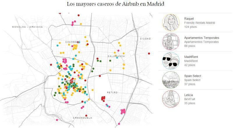 Los mayores caseros de Airbnb en Madrid