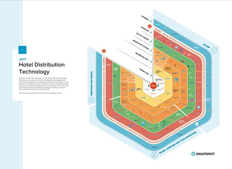 hotel-distribution-te4chnology-snapshot-2017