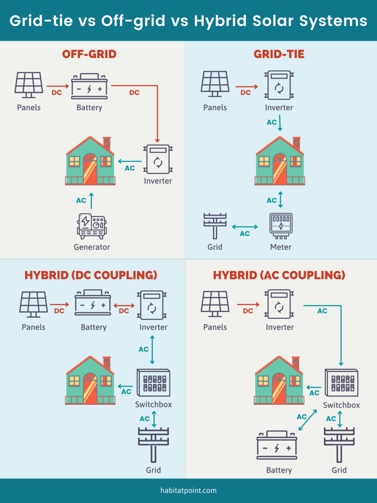 Infographics: grid-tie vs off-grid vs hybrid solar
