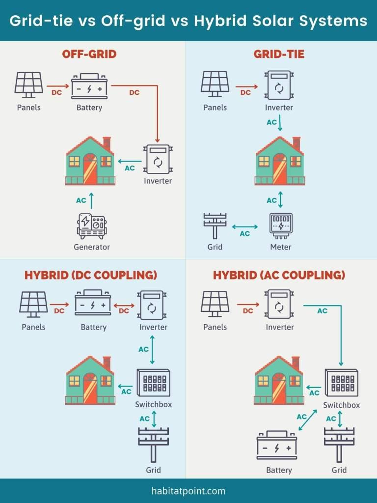grid tie vs off grid vs hybrid solar