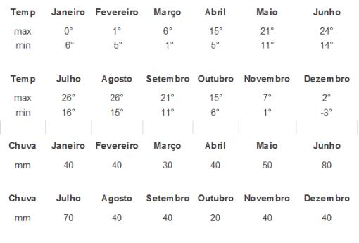 temperatura moldavia