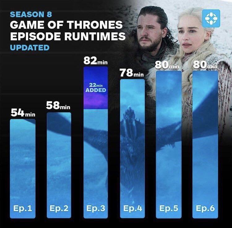 Duración Capítulos Game of Thrones