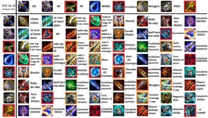 Team Fight Tactics de League of Legends
