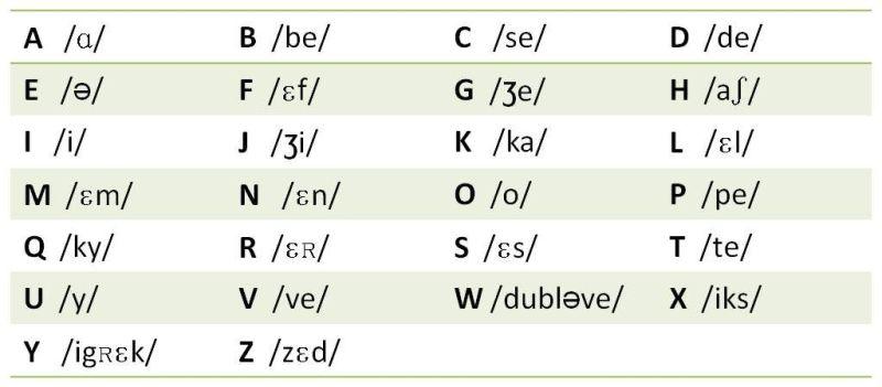 Aprende a pronunciar el alfabeto francés