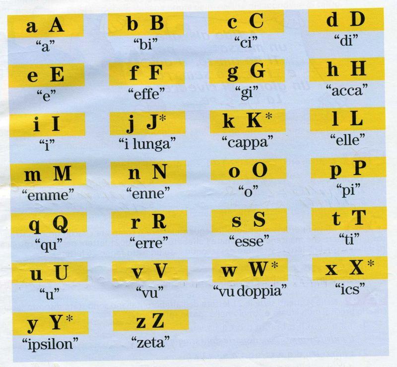 Sonidos del alfabeto italiano