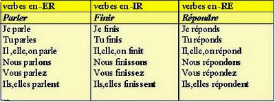 Práctica la conjugación con ejercicios con el presente francés