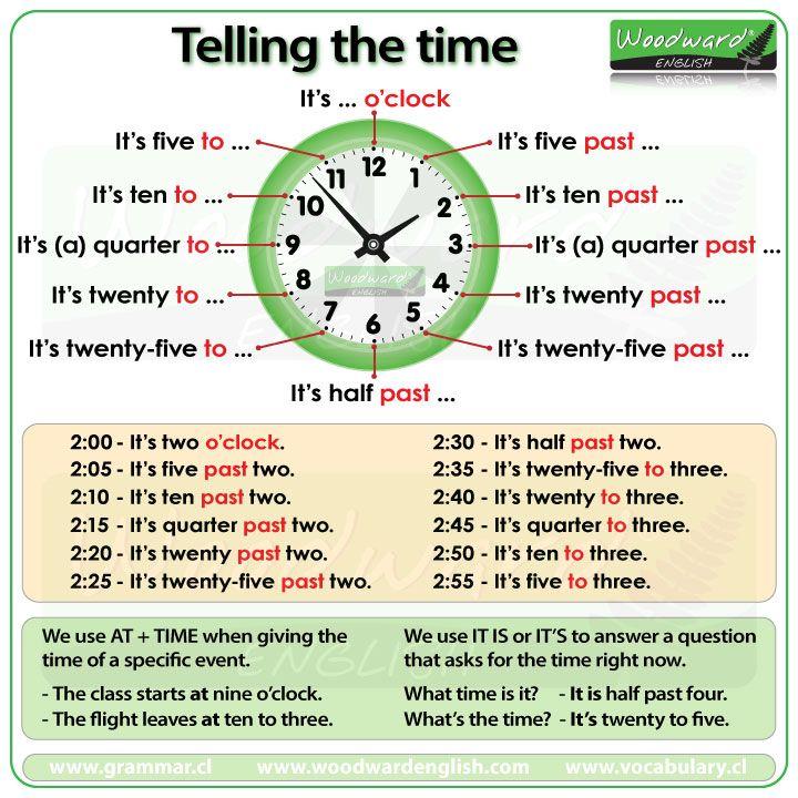 Cómo decir la hora en inglés