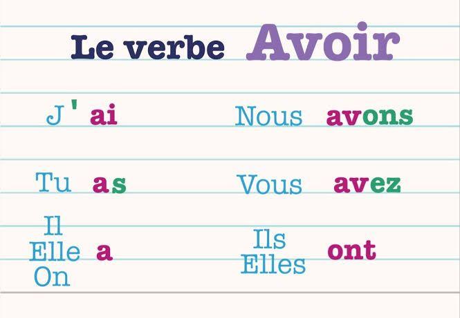 El verbo AVOIR, usos y conjugación de TENER en francés