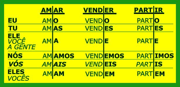 Cómo conjugar el presente en portugués ¡Facilísimo!