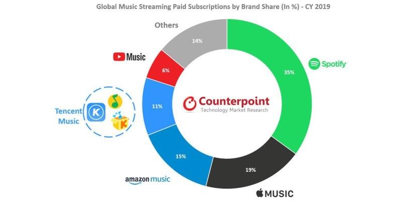 Apple-Music-segundo-servicio-2019
