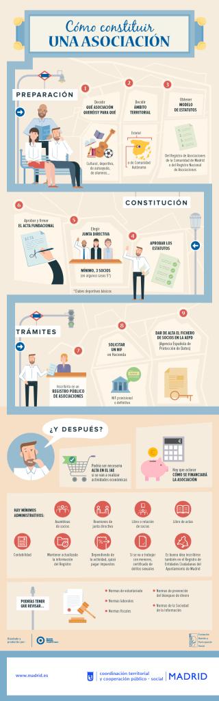 infografía cómo crear una asociación