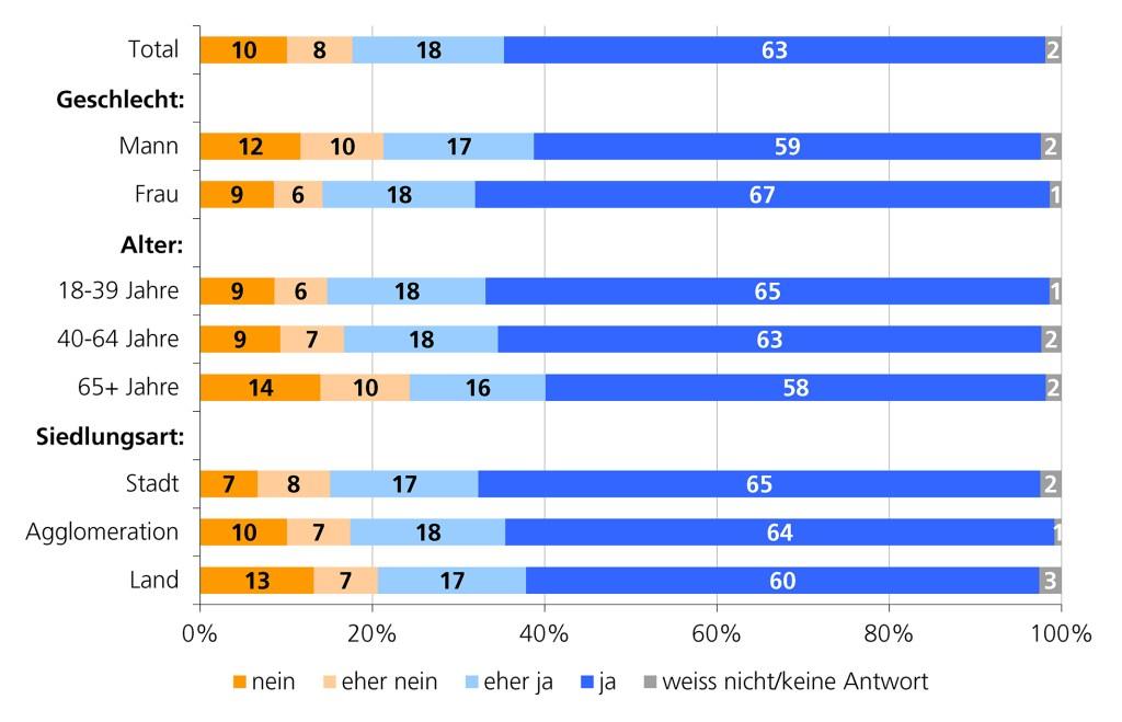 Neue Umfrage zeigt: Klare Zustimmung für tatsächliche Gleichstellung