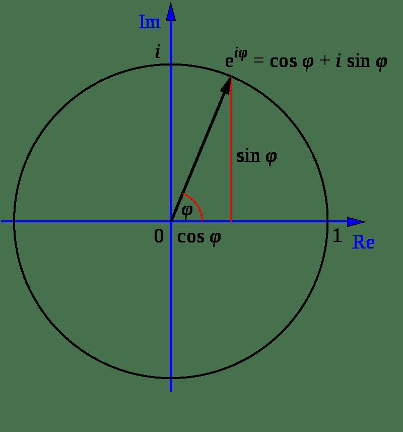 Euler's formula.  Source: Wikimedia Commons