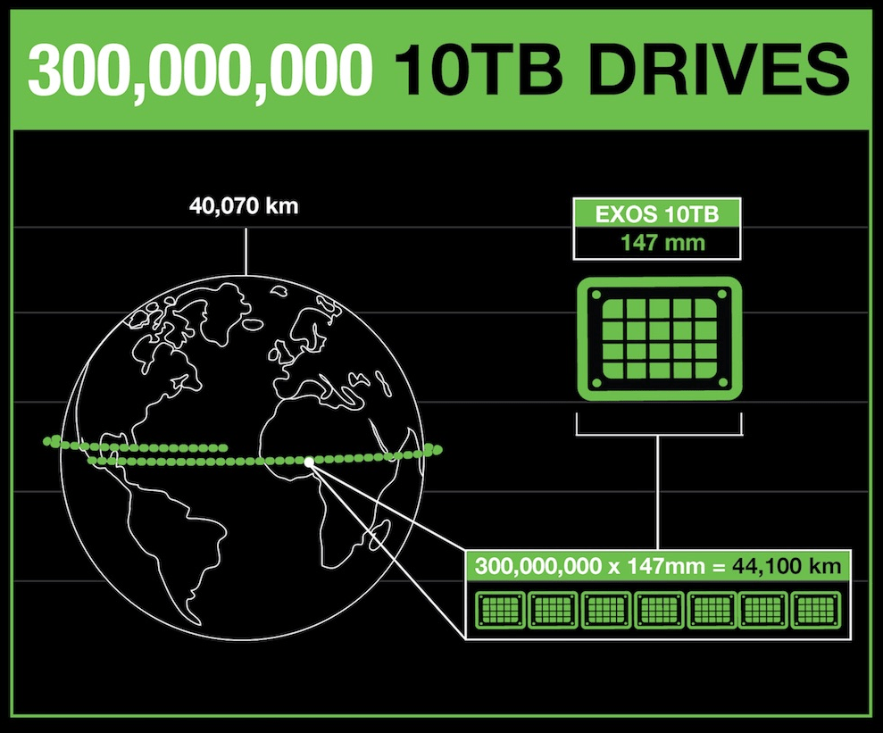 The 10 TB Exos hard drive is 147 mm long.  If you collect three zettabytes of such disks and put them in a row one after another, then they can encircle the entire globe, and even a margin will remain!