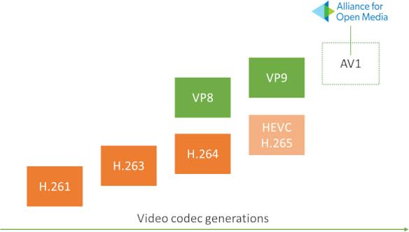 Диаграмма поколений видео-кодеков