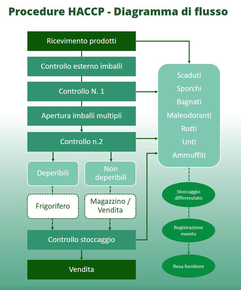 Diagramma Di Flusso Haccp E Analisi Haccp