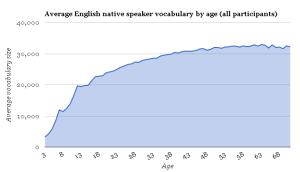 英語ネイティブの語彙力(年齢別)