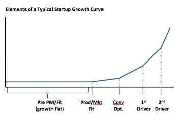 Elements-of-a-startup-growth-curve