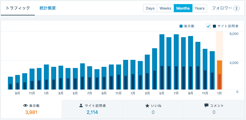 Stats_‹_junkhack_—_WordPress_com