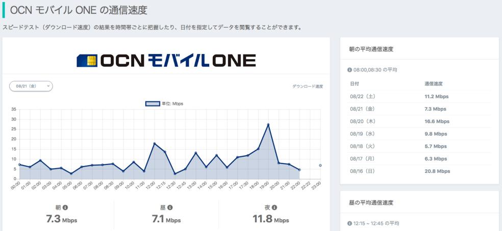 OCN_モバイル_ONE___格安SIMの通信速度計測