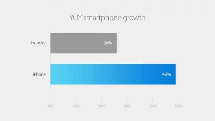 YOY, Wachstumsrate, iPhone, Chat, San Francisco, Apple, Tim Cook, Yerba Buena Center, Hack4Life, Fabian Geissler, Industrie, Übersicht