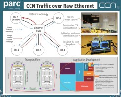 Simplified explanation of the CCN demonstration