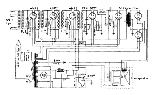 Example of a TRF radio architecture used in the mid-to-late 1920's.