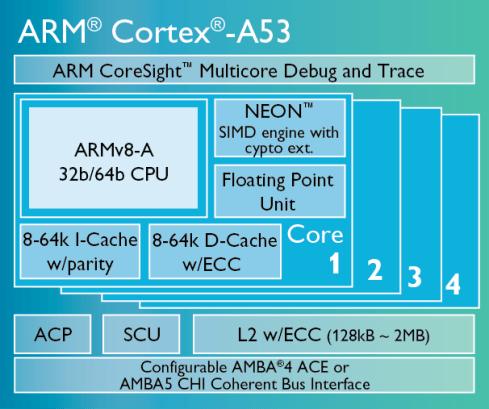 Cortex_A53_diagram