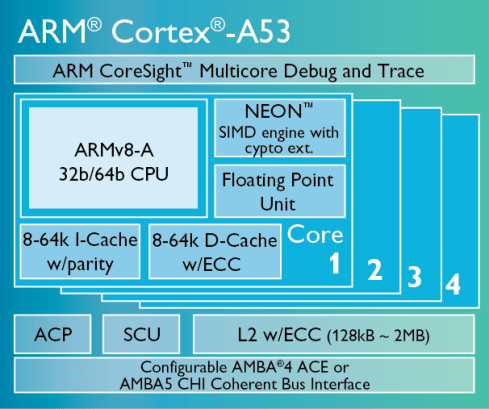 Cortex_A53_diagram