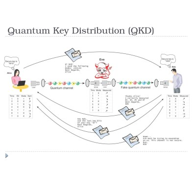 prutchi-quantum-key-cryptography-slide-square