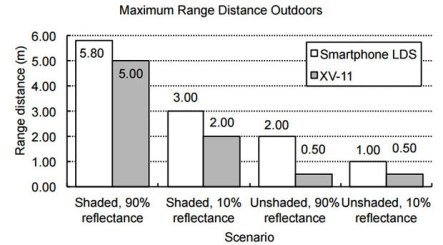 Range for smartphone and XV-11 lidars outdoors.