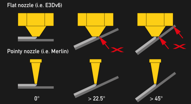 Comparison of flat and pointy nozzles at different angles.