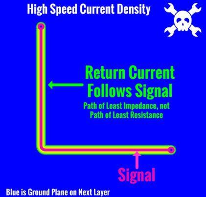 impedance path
