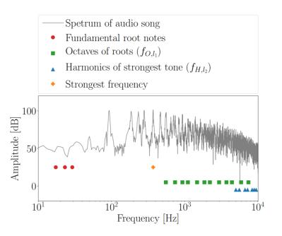 Masking data in harmonic frequences