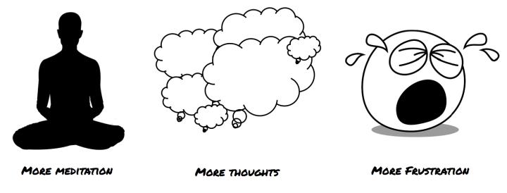 meditation struggle