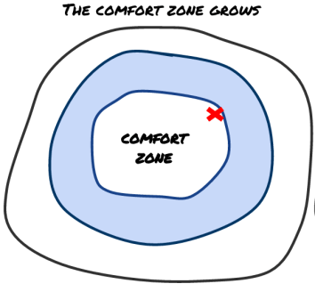 comfort-zone-grows