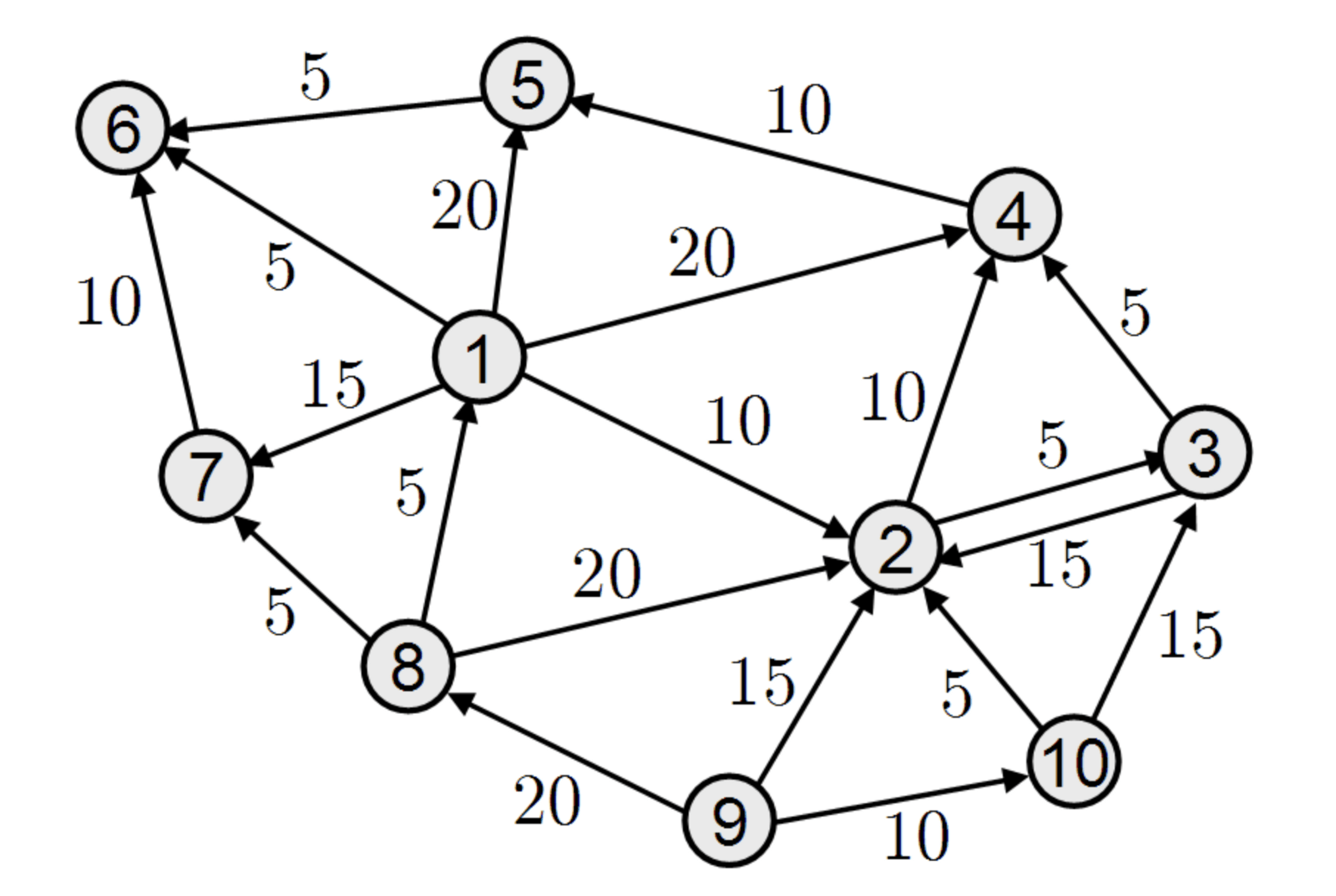 The Javascript Developer S Guide To Graphs And Detecting