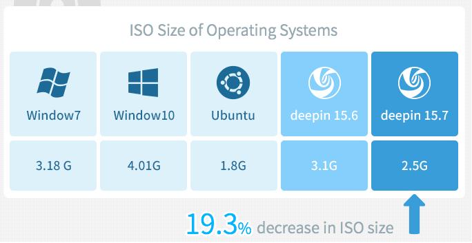 Deepin OS ISO Size