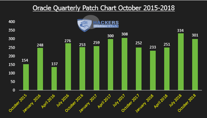 October Quarterly Patch Chart