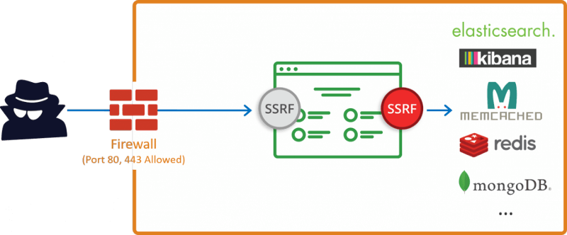 SSRF Firewall