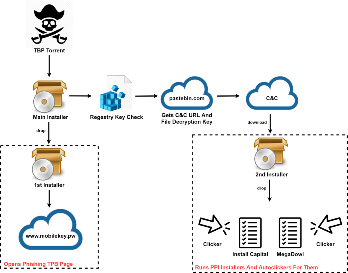 TPB Malware