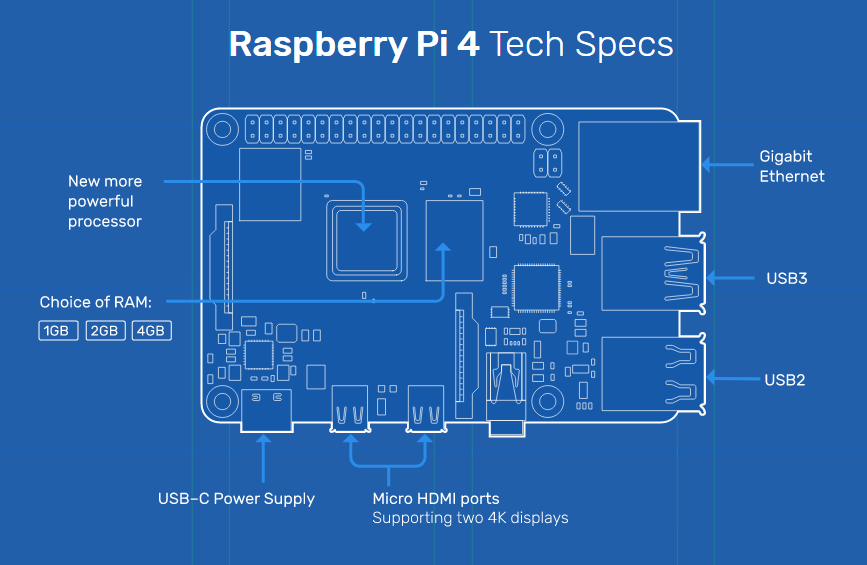 Raspberry Pi 4 Tech Specs