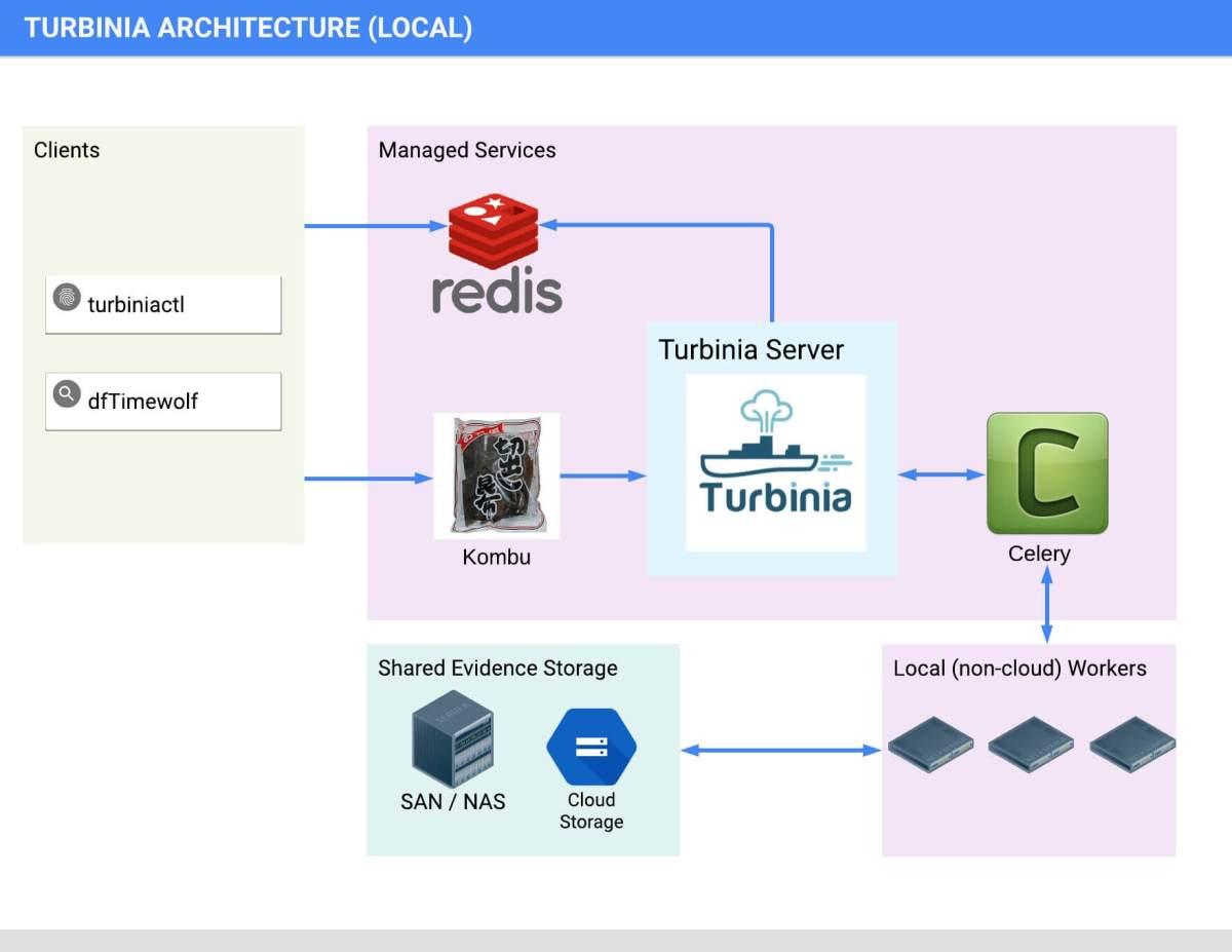 turbinia-architecture-local