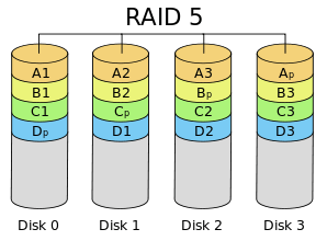 RAID-5 Acquisition