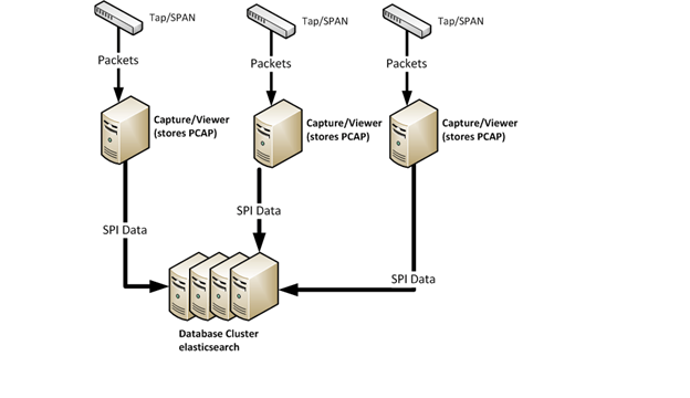 Architecture of MOLOCH multinode with cluster